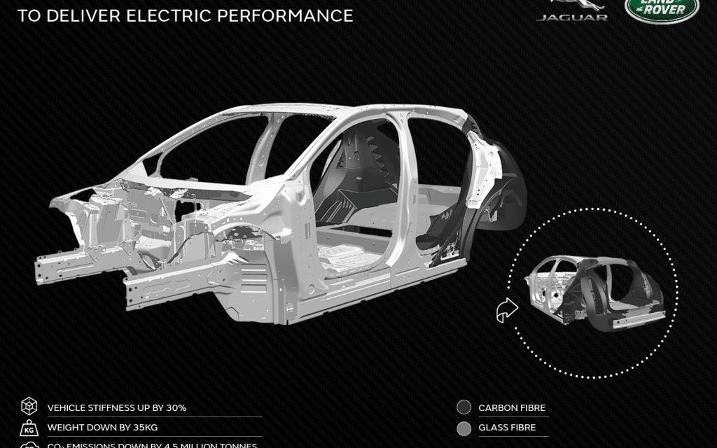 Jaguar Land Rover: Advanced Composites Project