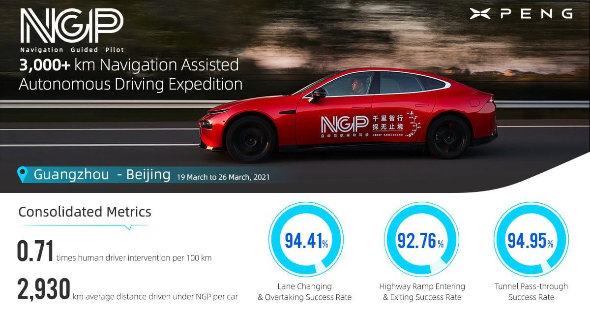 XPeng Sets Records for Longest Autonomous Drive